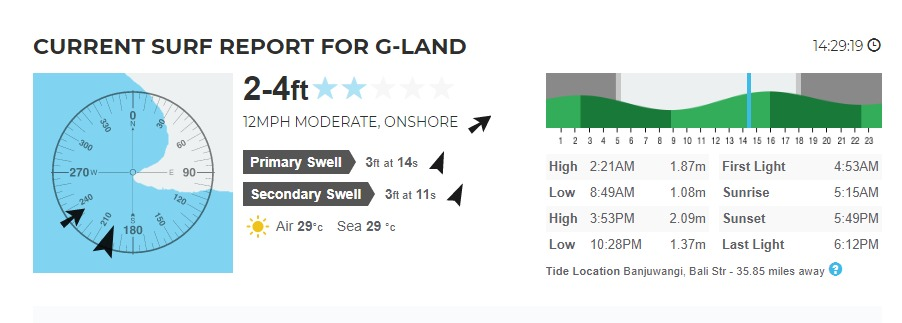 Daily Report Forecast at G-Land Waves on 18th Januari 2020