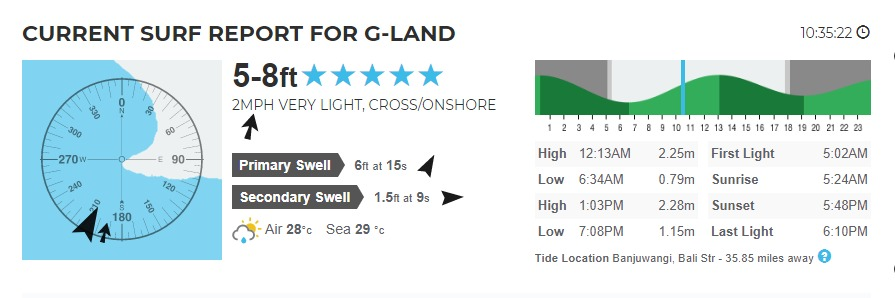 Daily Report Forecasts at G-Land Waves on 14th February 2020