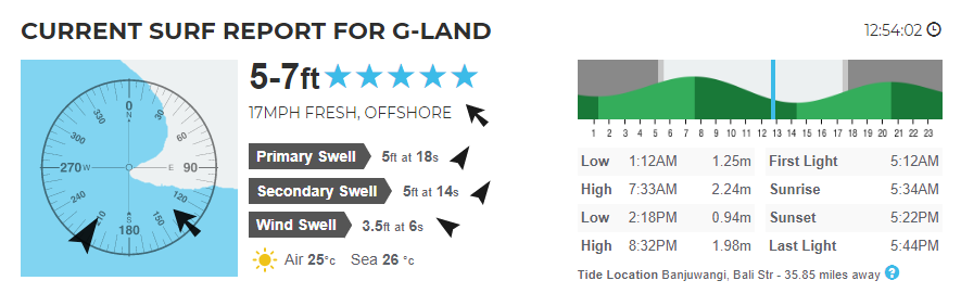 G-Land New Report Forecasts on 01 August 2020