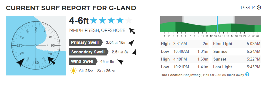 Report Forecasts For G-Land on 27th August 2020